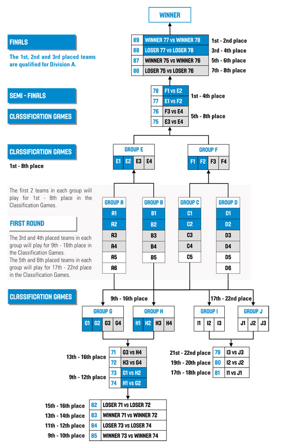 Competition system U16 and U18 Men B 2014