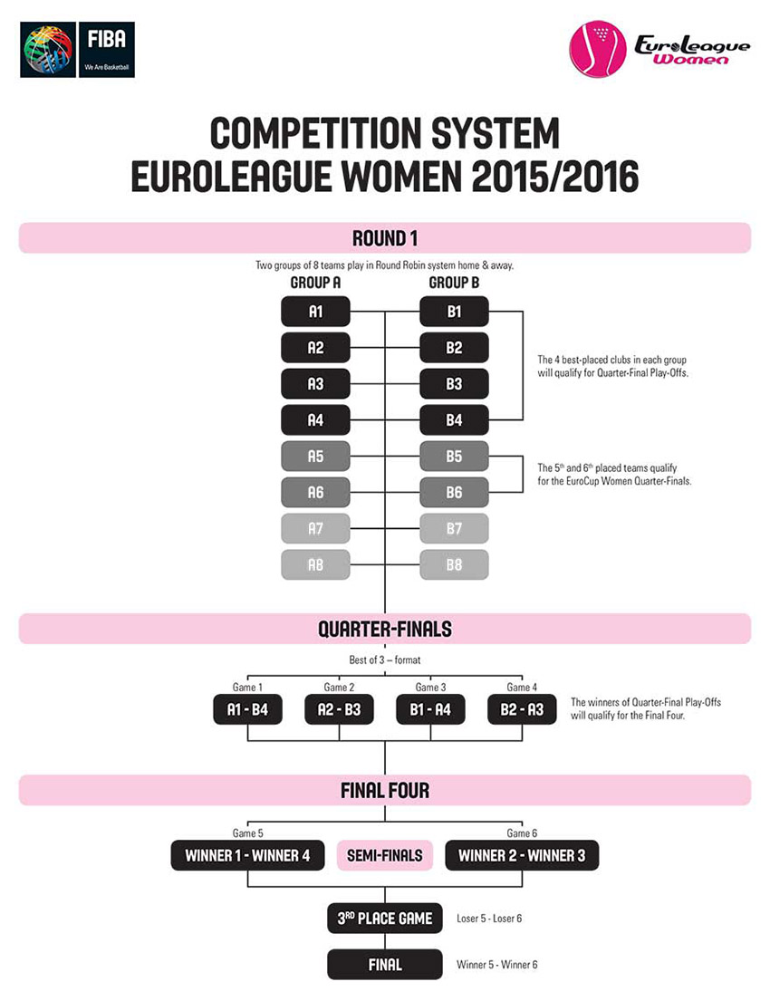 EuroLeague Women competition system